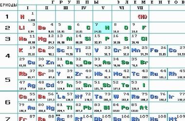 В таблицу Менделеева добавили два новых элемента.